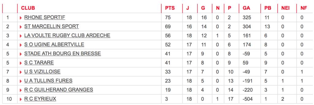 Rugby-lyon-villeurbanne-Classement-B-Resultat-Journee
