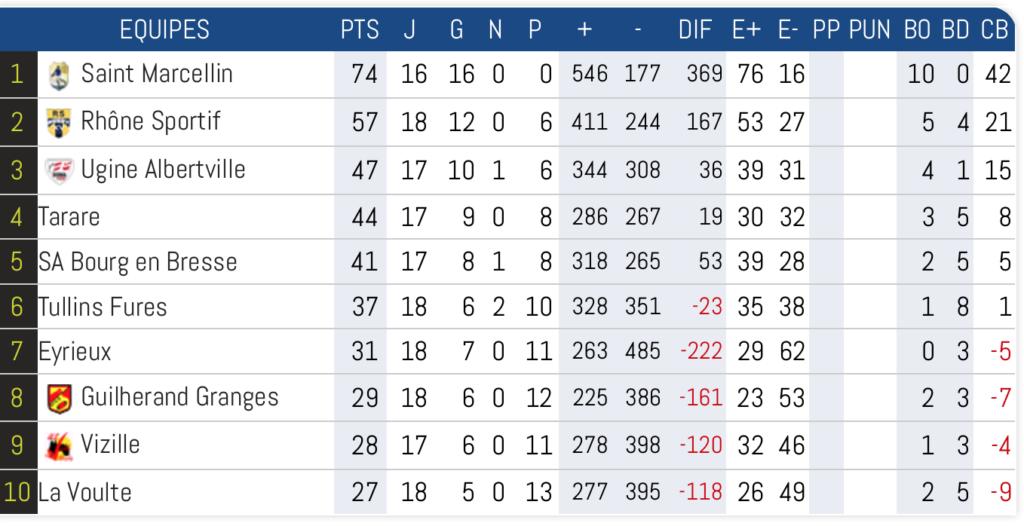 Rugby-lyon-villeurbanne-Classement-Resultats